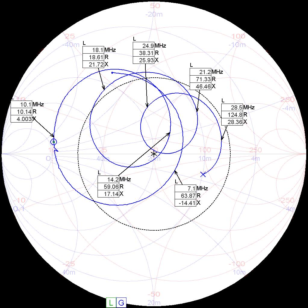 Impedanz des Antennedrahts mit Trafo und 68pF Anpassung