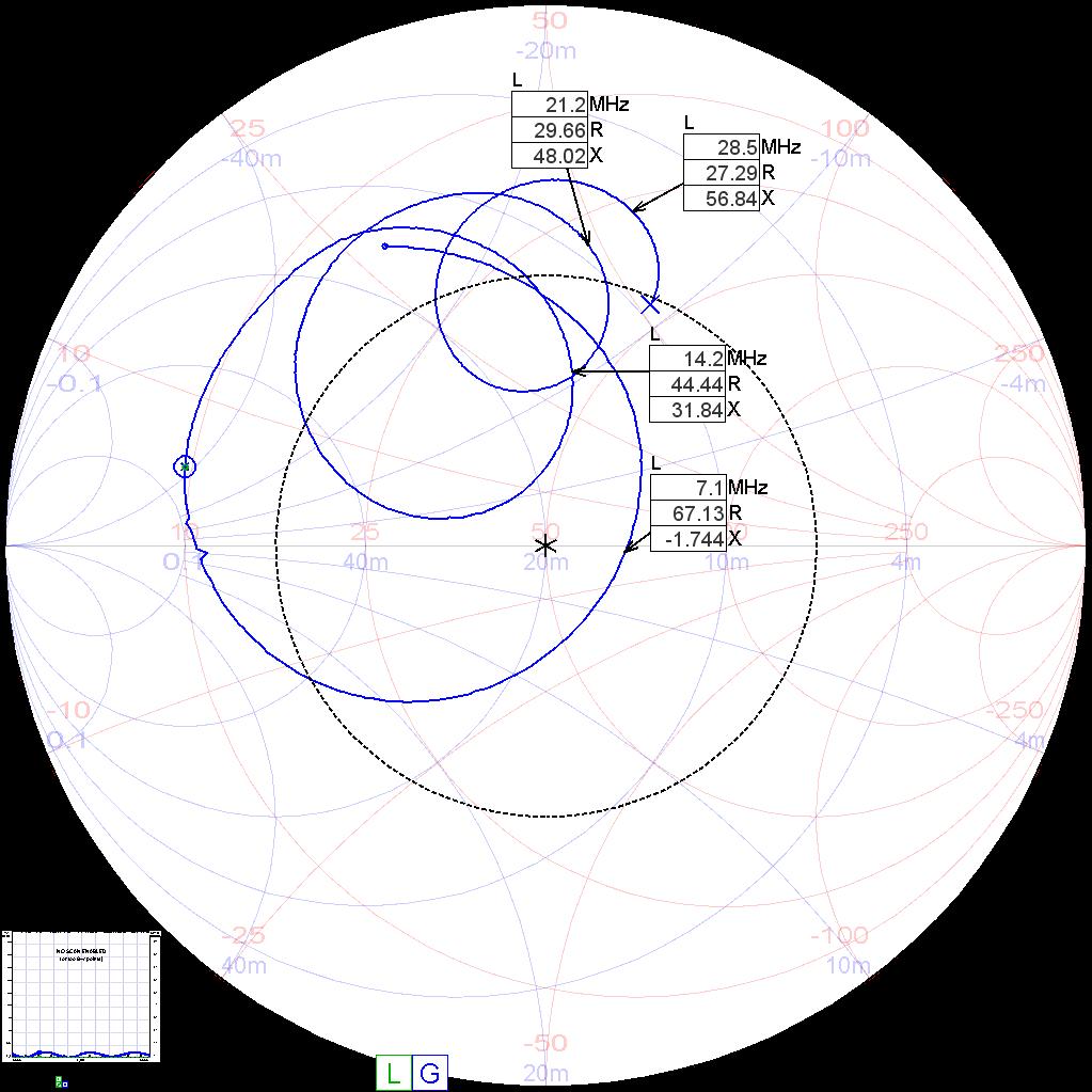 Impedanz des Antennedrahts mit Trafo