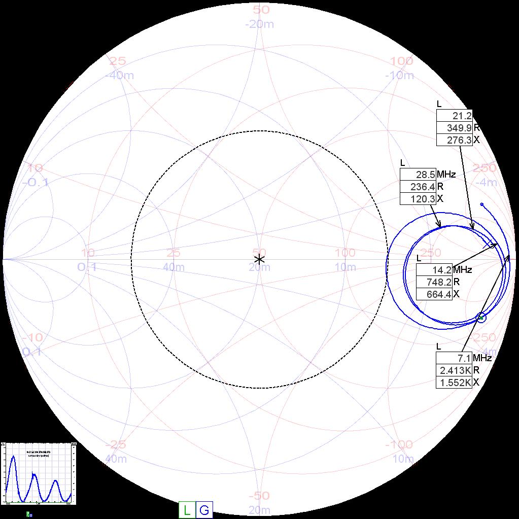 Impedanz des nackten Antennendrahts (18,55 m lang)