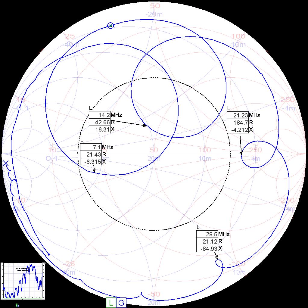 Impedanz des 20,30m Antennedrahts mit 2xFT140-43 und 100pF Anpassung