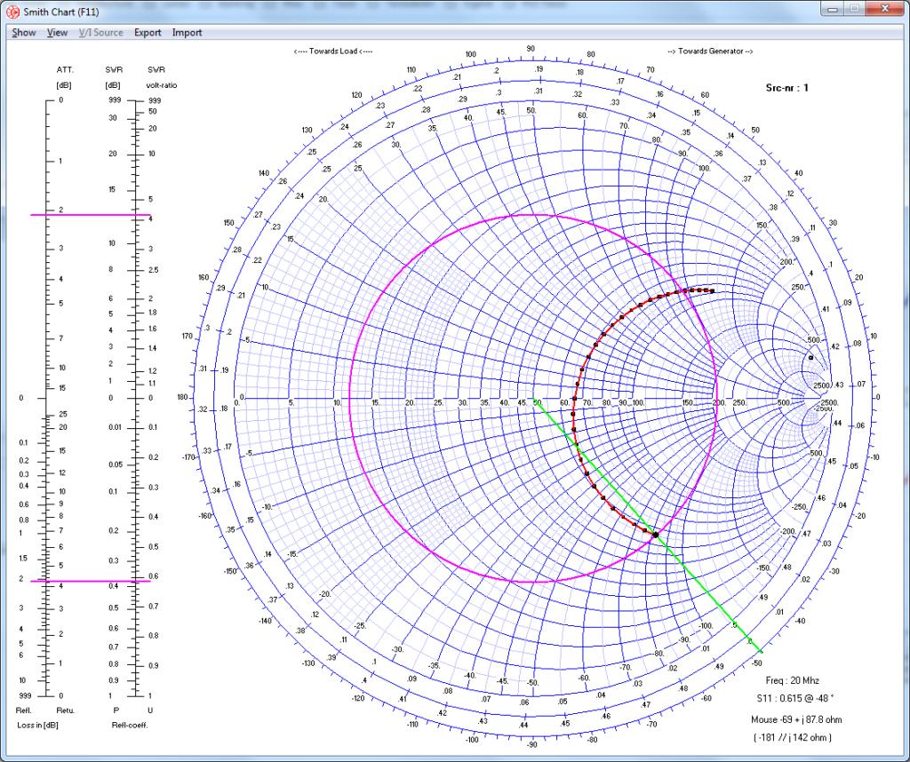 Smith-Chart eines insgesamt 685 cm langen Dipols