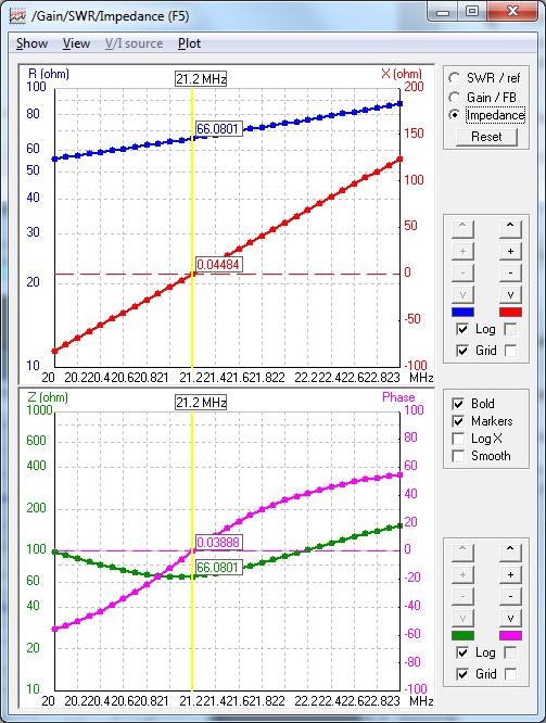 Impedanz eines 685cm Dipols