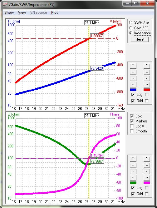 5,34-m-Dipol, Impedanz